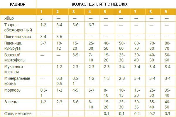 Таблица веса бройлеров по дням