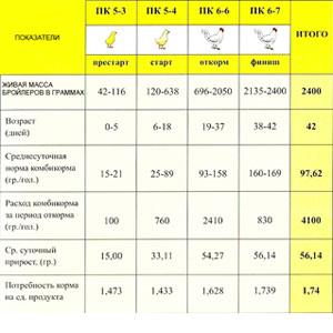 кормление бройлеров таблица