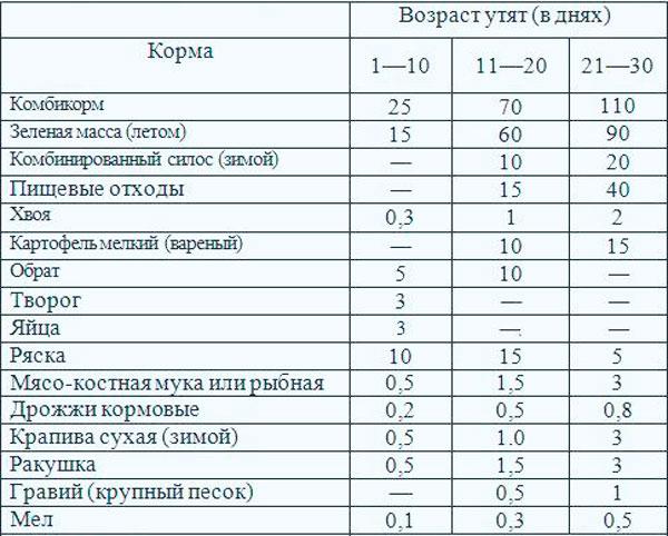 таблица корма для утят