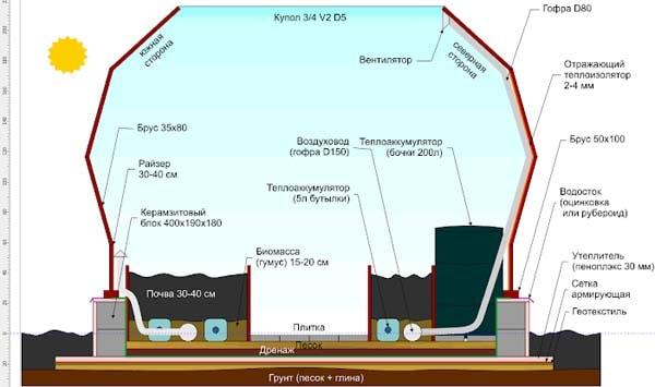 схема теплицы купол